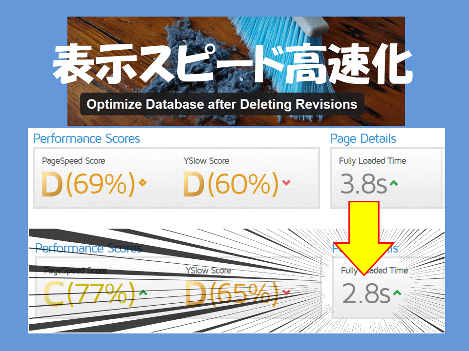 Optimize Database after Deleting Revisionsを設定して表示速度がある